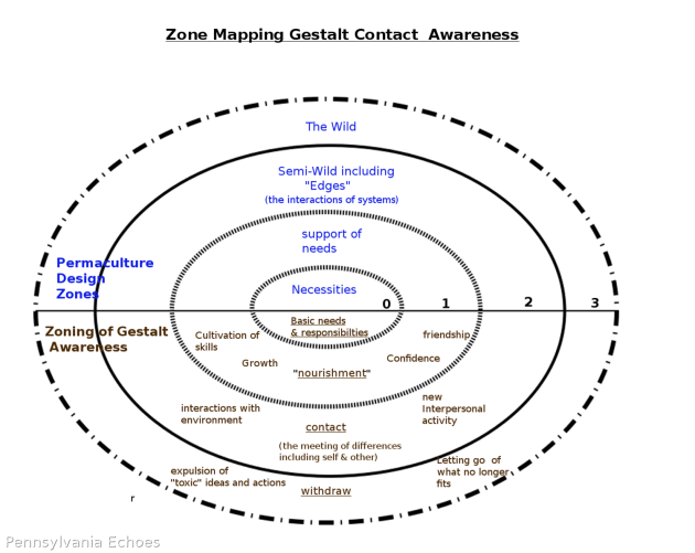 Gestalt-Awareness-Zone-Mapping.png