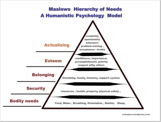 https://echopen.files.wordpress.com/2016/12/maslows-hierarchy__needs-pe.png